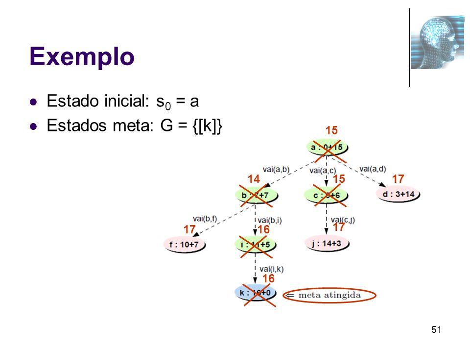 Exemplo Estado inicial: s0 = a Estados meta: G = {[k]} 15 14 15 17 17